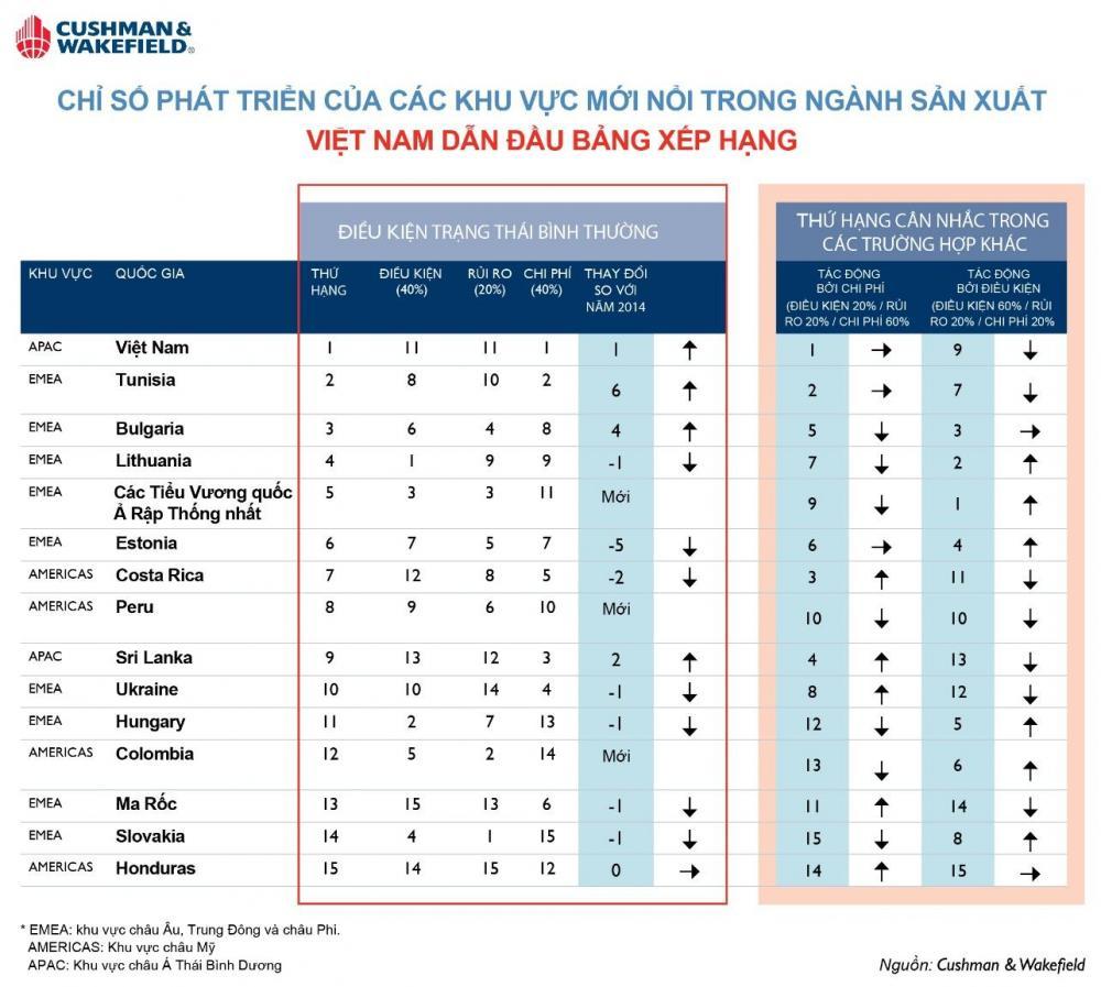 Việt Nam đứng đầu bảng xếp hạng chỉ số phát triển các quốc gia mới nổi